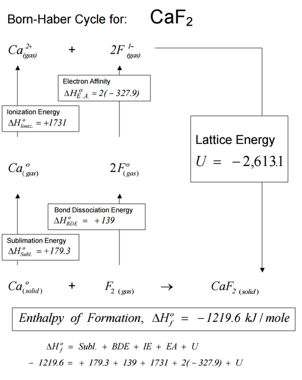 How to determine the lattice energy of CaF2 - Quora