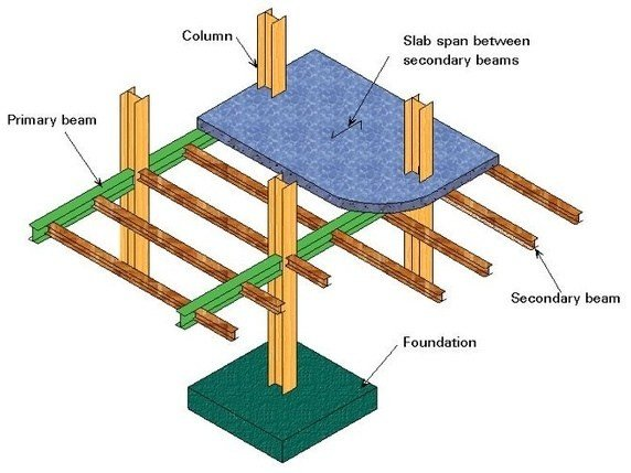 What S The Difference Between Secondary Beam And Main Beam