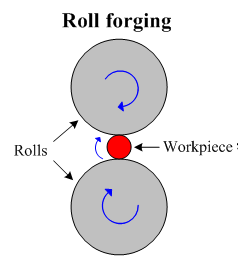 both roll forging and forging are the processes of shaping a metal by heating it in a furnace and them hammering it the key difference between these