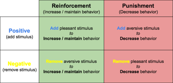 What Is A List Of Pros And Cons To Using Punishment Reinforcers Quora