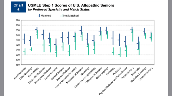 Which specialties have higher mean USMLE scores? - Quora