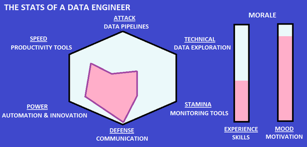 What does a data engineer do? - Quora