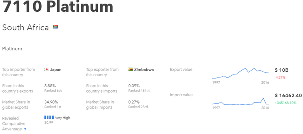 What is the best product to export from South Africa? - Quora