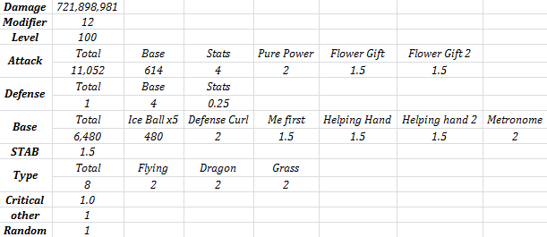 What is the most possible damage a Pokémon can deal in 1 hit