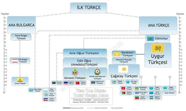 The Türk In U201cTürk Lehçeleriu201d Is The Turkic Definition. Now The Thing Is  Linguists Cannot Decide How To Treat The Turkic Languages. Are They Dialects  Of One ...
