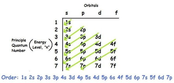 how to write abbreviated electron configuration