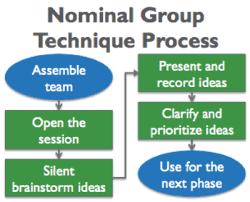nominal group decision making