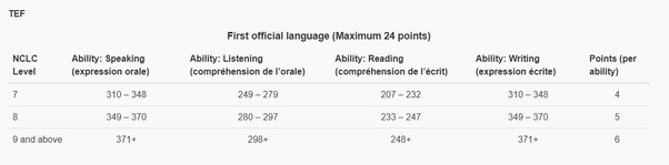 What type of French-level certificate is needed to apply for