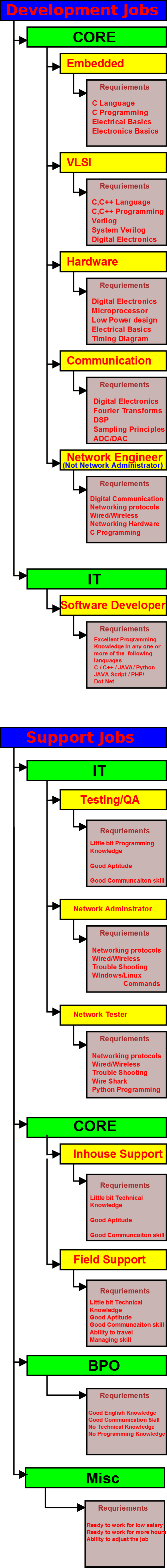 I Am A Electronics Engineer But My Core Knowledge Is Not Good What Engineering Timing Diagram Most Of Our College Do Teach Subject Properly And Aim Only For Cgpa The Development Jobs Need