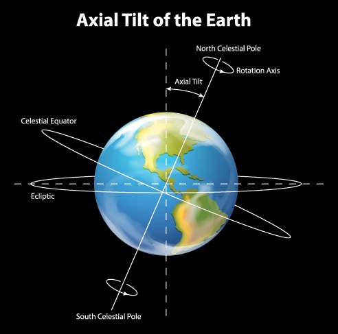 Why Are The Day And Night Equal At The Equator When The Sun Faces It