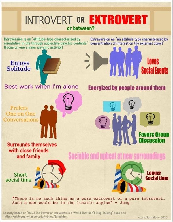 Relationship between introvert extrovert