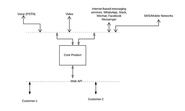 How to develop voice and SMS cloud services like Twilio and