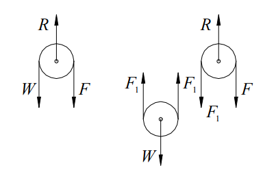 double pulley force diagram - wiring diagram toyota engine pulley diagram double pulley diagram #15