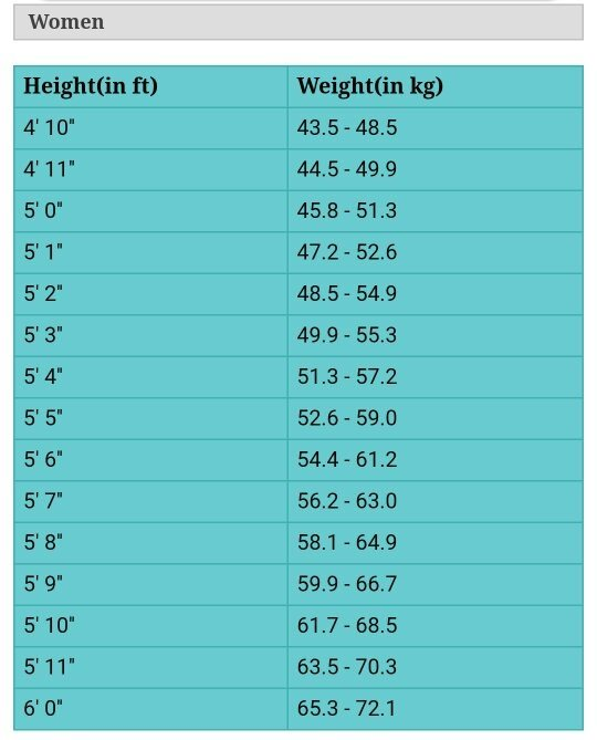 What Is The Perfect Body Weight According To Height Quora