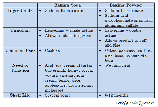 What is difference between cooking soda and baking powder