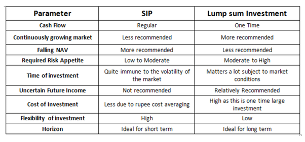 Which SIP you will suggest right now to invest in Lumpsum