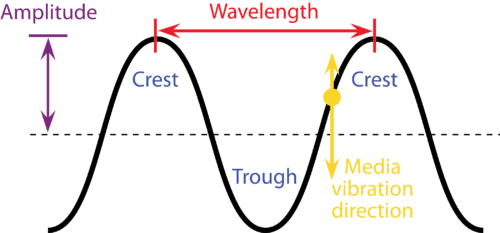 What Is Compression And Rarefaction In Sound Waves