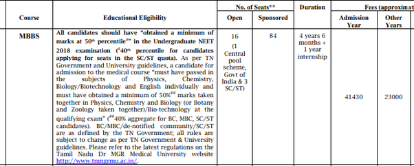 Can Someone Get Admission In Cmc Vellore Via Management Quota Even