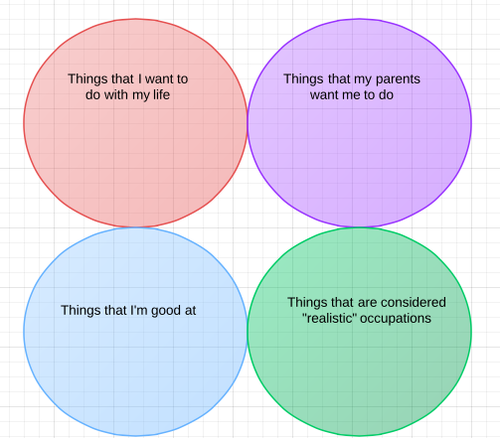 Reevaluating My Life Using A Venn Diagram What I Saw What I