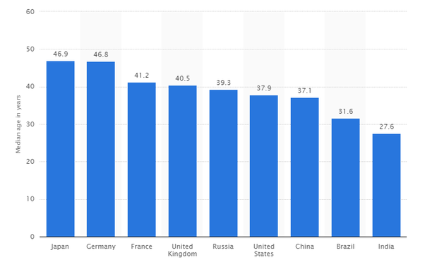 What Is The Average Age Of People In India - Quora-9958