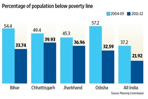 india below poverty line India has traditionally been setting poverty lines quite likely, the secc dataset is more reliable than earlier below poverty line (bpl.