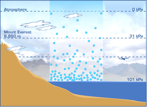 What Causes Absolute Pressure At Sea Level