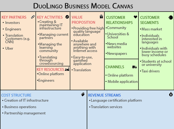 what is the business model of duolingo quora