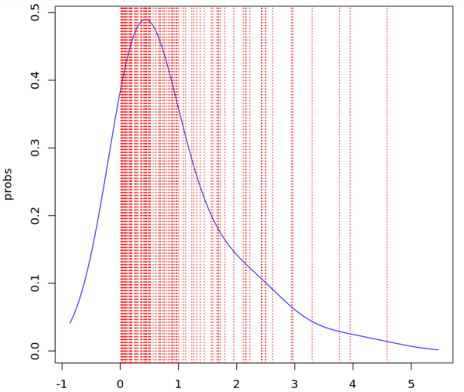 What is the intuitive explanation of the formula for kernel