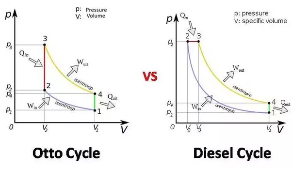 internal combustion engine pressure volume diagram