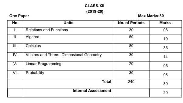 What is the syllabus of class 12th in 2019 for the 2020