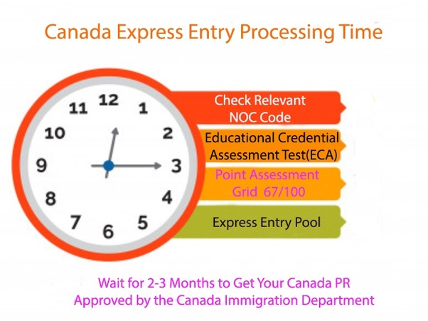 How long does the process of Express entry to Canada take