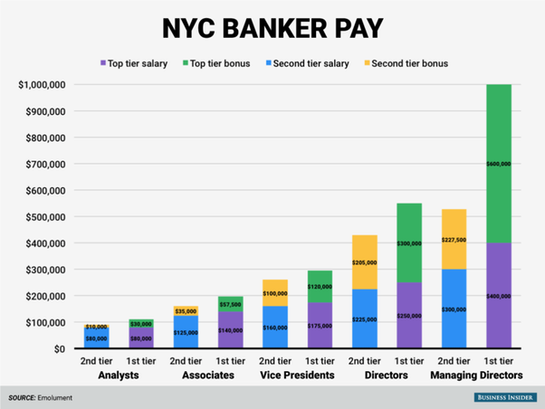 How much do investment bankers on Wall Street really make