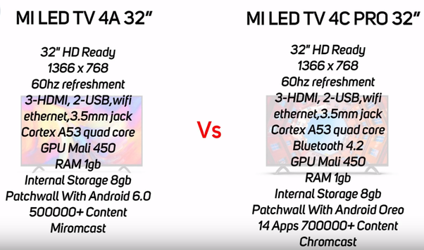 What are the differences between Mi TV 4A , Mi TV 4A Pro and