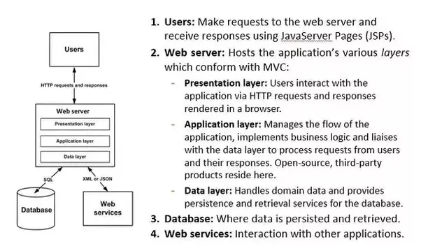 How is mvc architecture used in java quora this can be seen in the diagram below which represents a common n tiered web application architecture used in java and other languages ccuart Choice Image