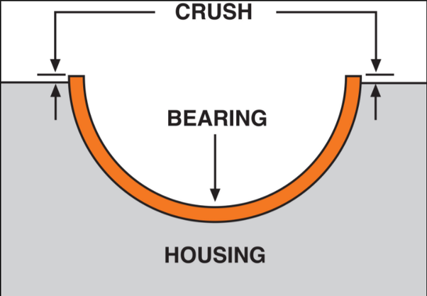 What is a bearing nip or crush? - Quora