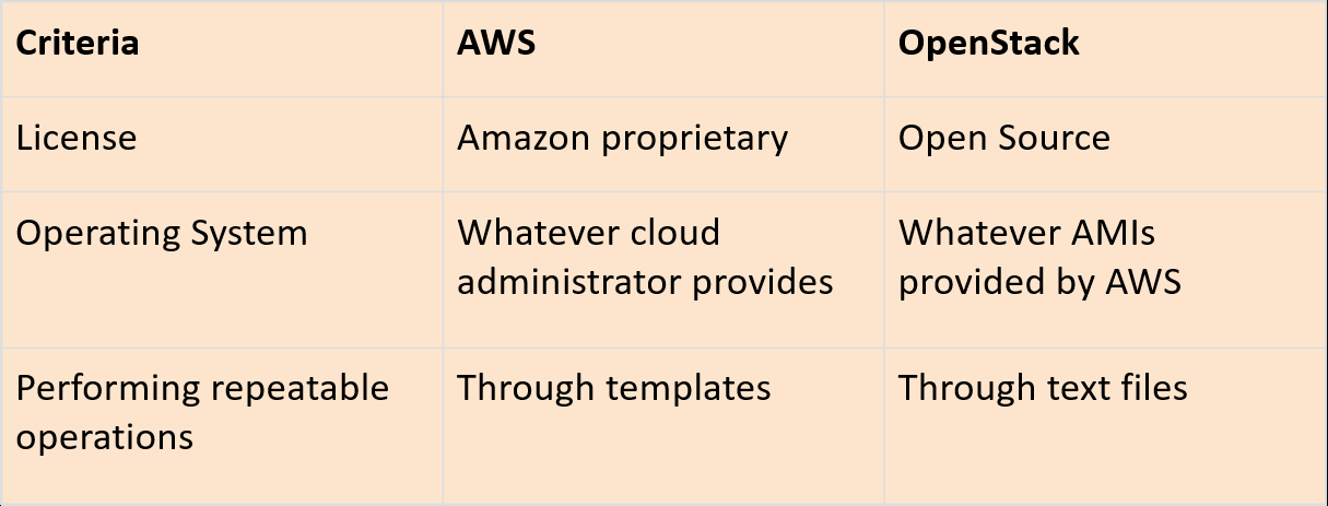What are some good interview questions for a AWS position