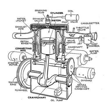 small gas engine components diagram wiring diagram directory four stroke engine parts small gas engine components diagram