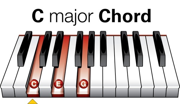 What Are Majors And Minors In Piano Quora