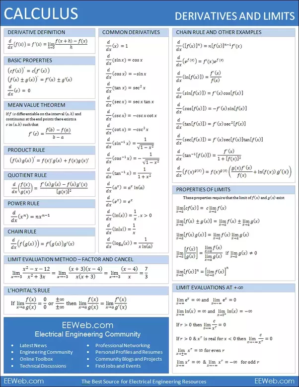 how to find the derivative of
