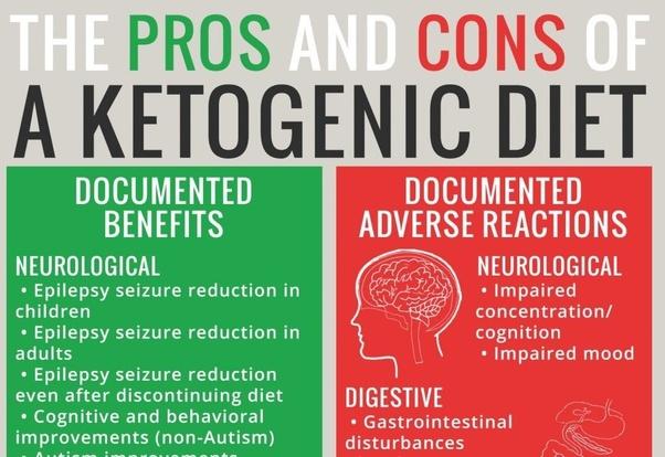 ketogenic diet advantages and disadvantages