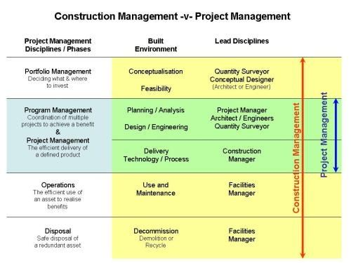 What is the difference between construction management and ...