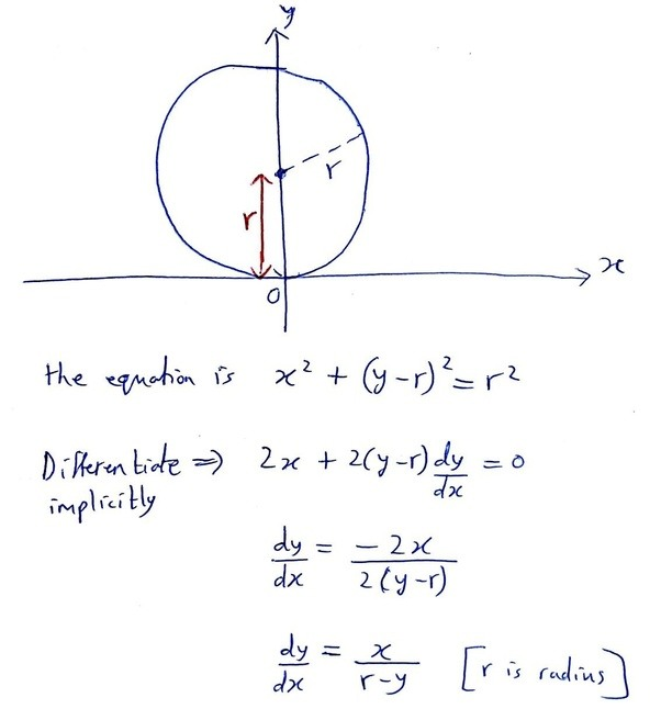 What Is A Differential Equation Of The Family Of Circles Touching
