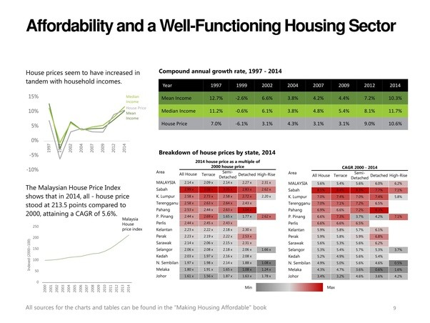 Why Is There A Housing Bubble In Malaysia When Its Price To Income