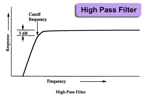 what is meant by low pass and high pass filters quora rh quora com high pass filter circuit diagram high pass filter bode diagram