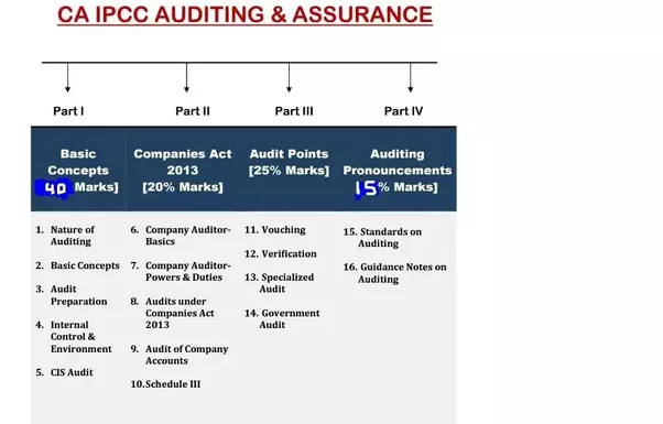 Where can I will get accounting standards notes for CA Intermediate | CA IPCC group 1 pdf?