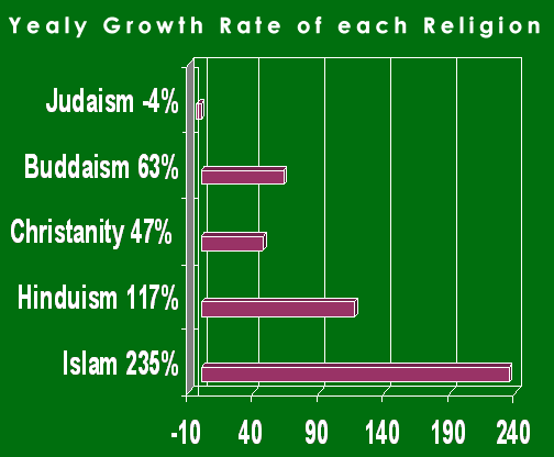 Why Is Islam The Fastest Growing Religion In The World Quora - Which religion largest population in the world