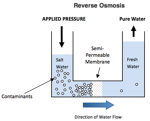 What Is Reverse Osmosis What Is Osmosis Quora