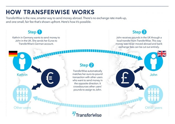 It Simply Gets Redirected If Someone Else Is Doing A Transaction The Other Way Round Money Never Crosses Borders Which Makes Process Easier And So