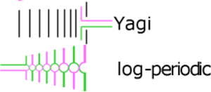 What is the difference between a yagi antenna and a log periodic