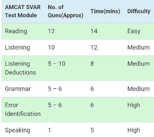 How to prepare for amcat svar test - Quora